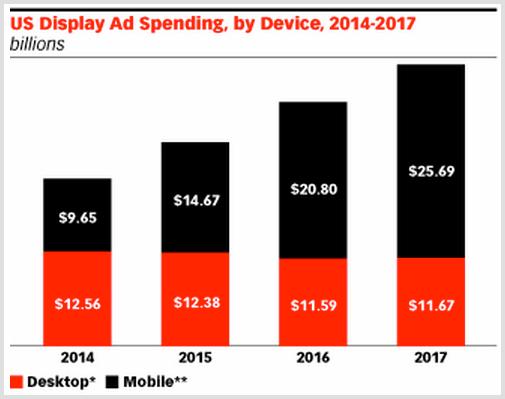 display-advertising-growth