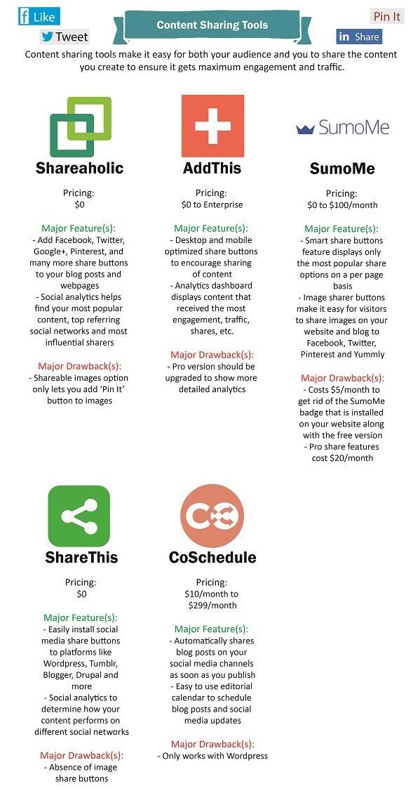 social media sharing tools