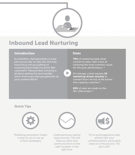 inbound lead nurturing