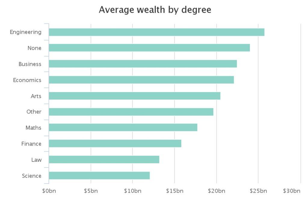 billionaire degree