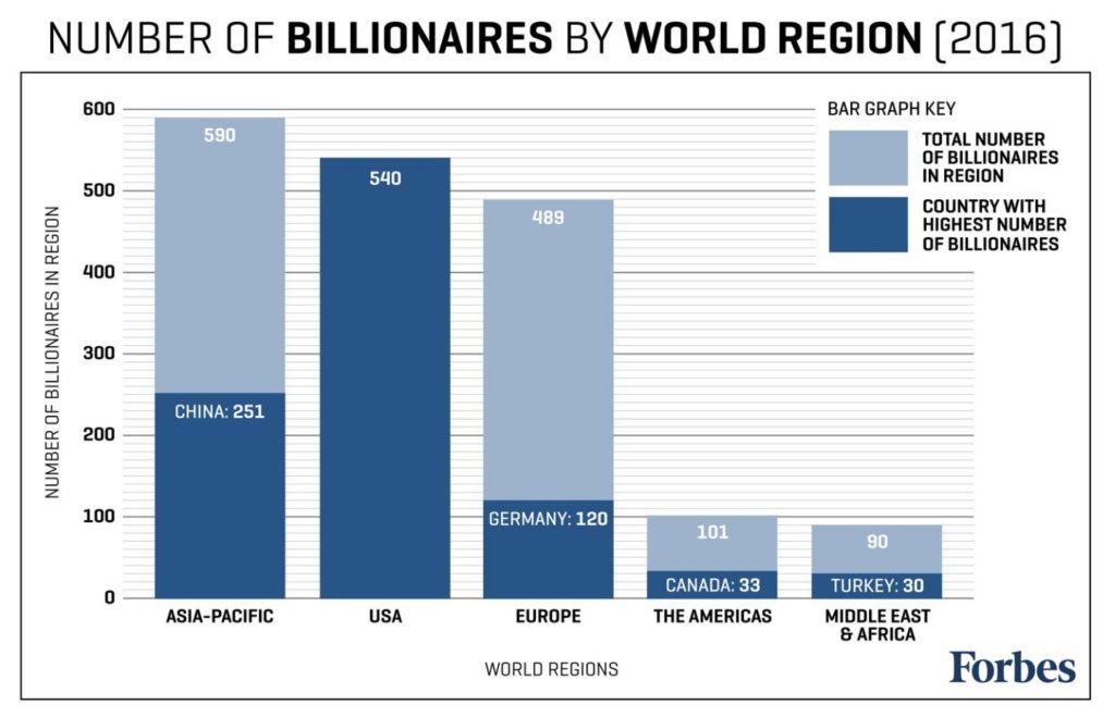 billionaire locations