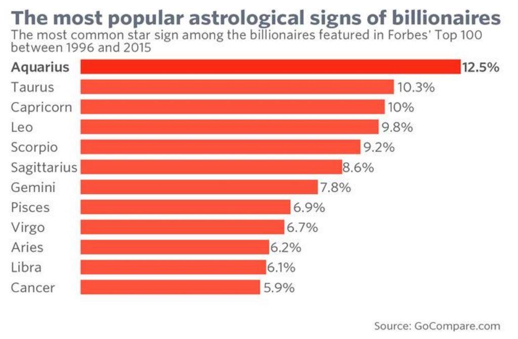 billionaire star signs