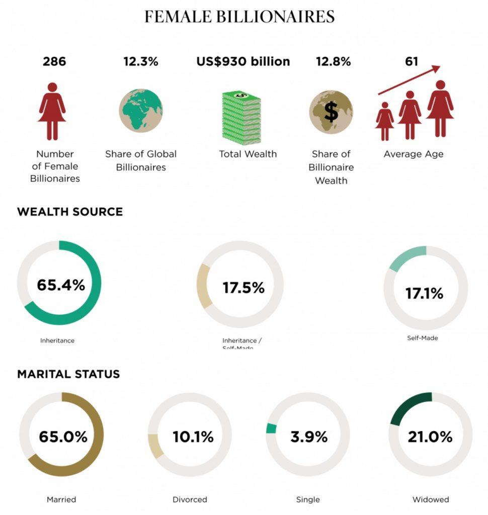 female billionaires