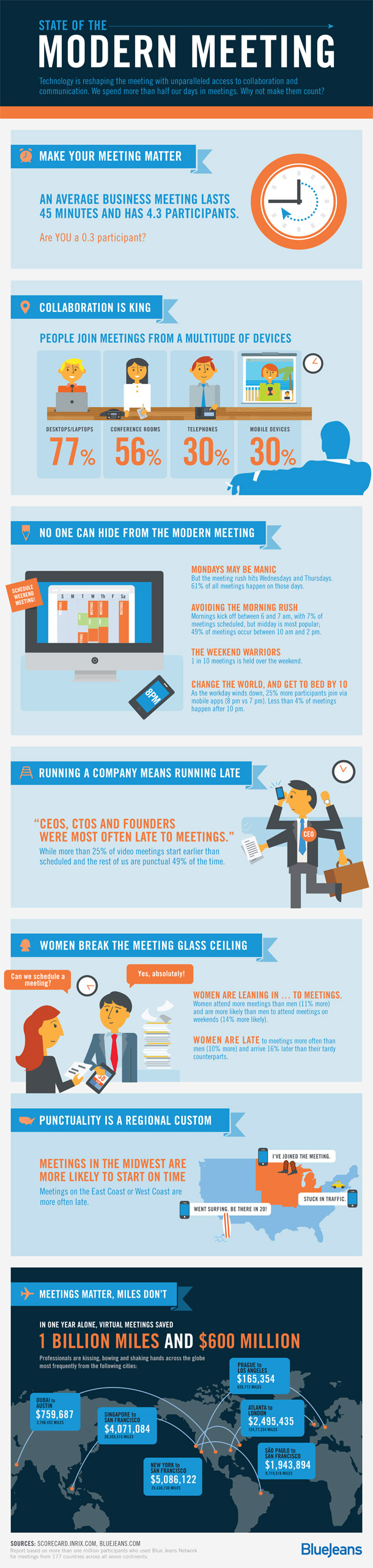 how to run business meetings