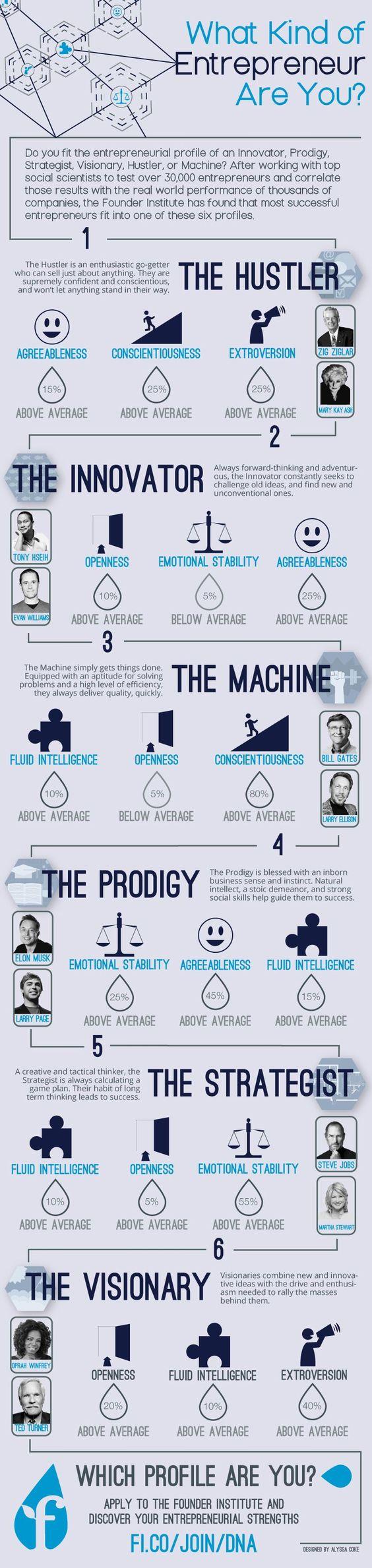 entrepreneur types
