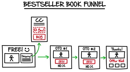 best seller book funnel