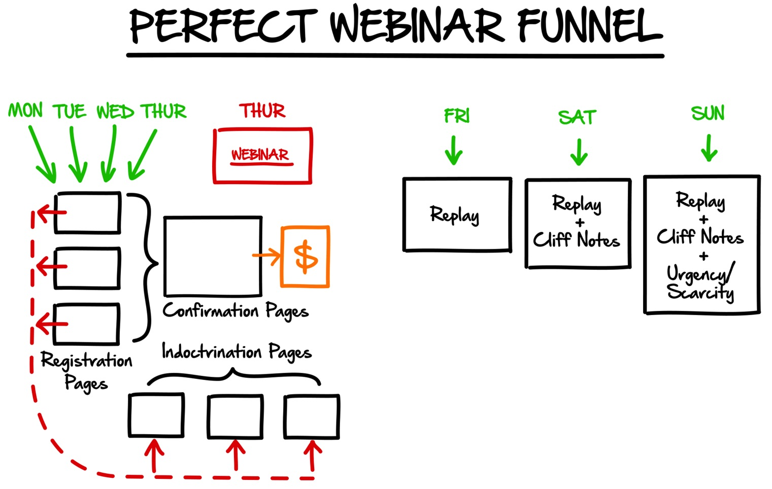 perfect webinar funnel