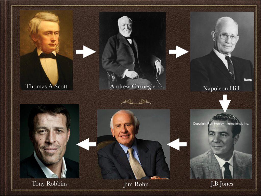success lineage