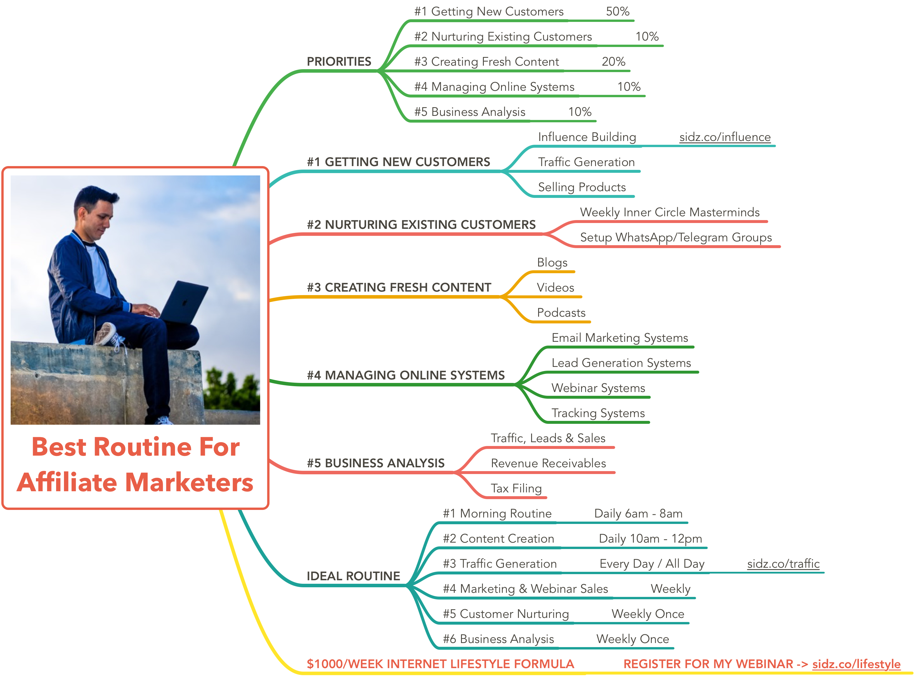 best routine for affiliate marketers